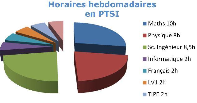 Horaires_PTSI_V2