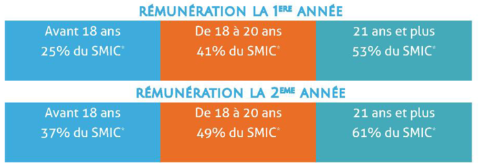 Remuneration-BTS-CPI-alternance-2015